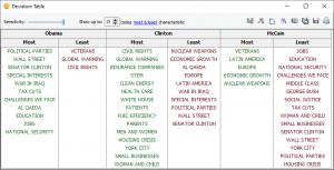 QDA Miner - Deviation Table