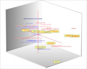 QDA Miner - color coding items correspondence plot